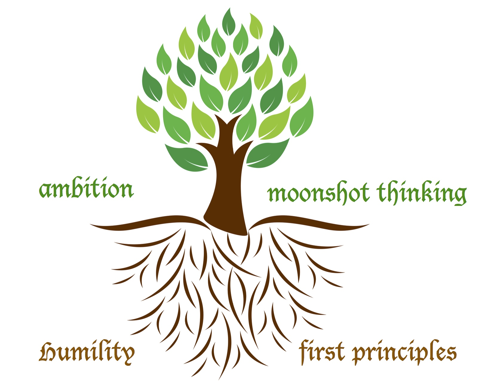Tree Model for Humility & Ambition